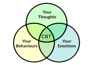 CBT_for_the_treatment_of_Cancer_phobia.